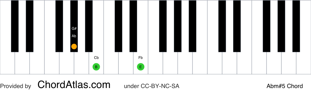 Piano chord chart for the A flat minor augmented chord (Abm#5). The notes Ab, Cb and E are highlighted.
