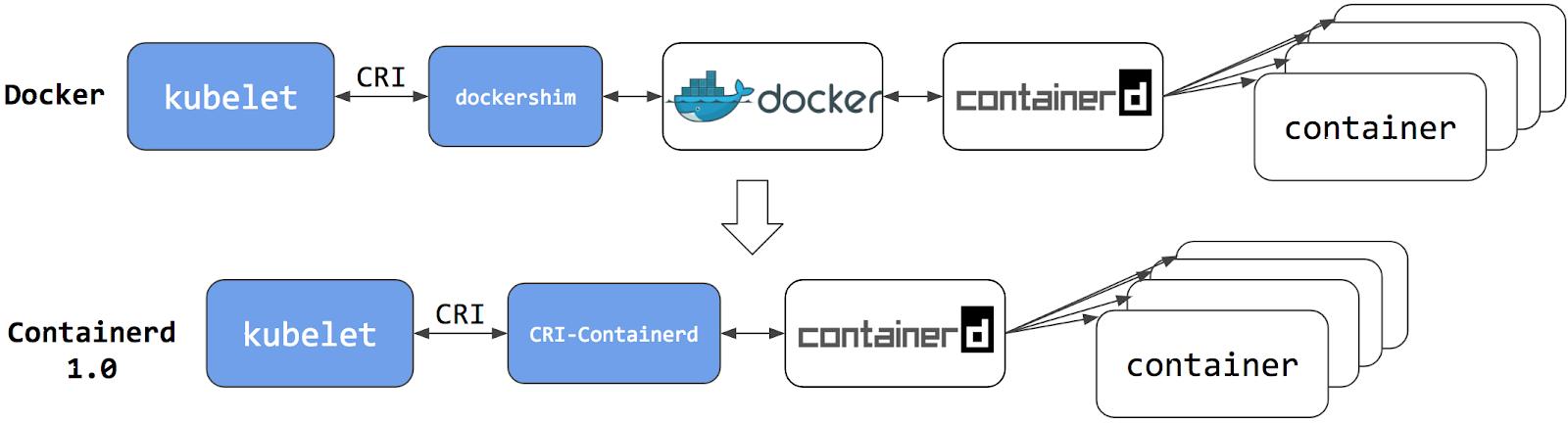 Dockershim vs. CRI with Containerd