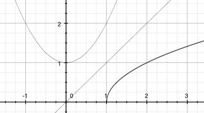 Inverzní funkce jen na části definičního oboru