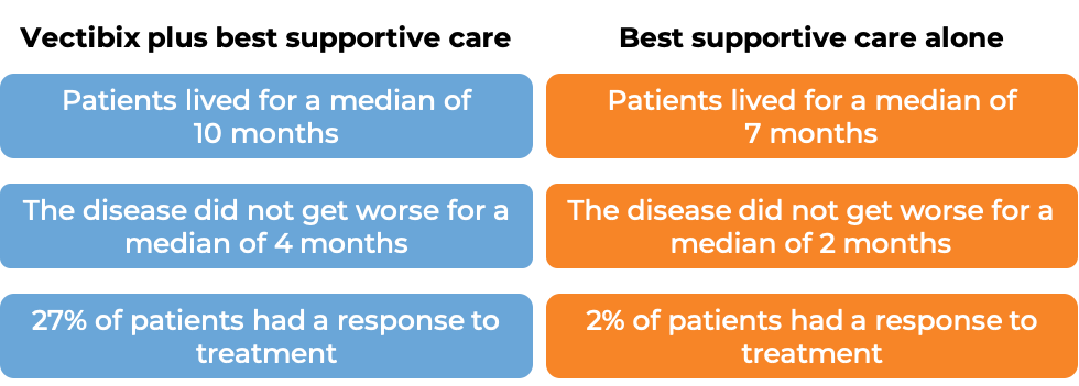 Results after treatment with Vectibix and best supportive care vs just best supportive care (diagram)