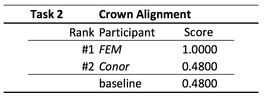 Figure showing scoring table task2