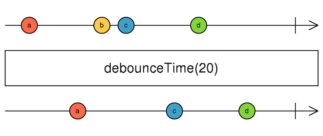 debounceTime