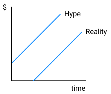 VC Hype Cycle
