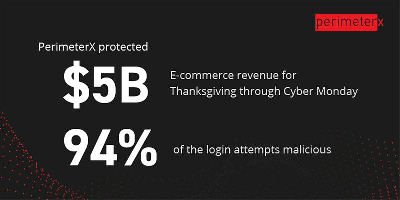 PerimeterX Protects $5B+ Worldwide E-commerce Revenue during Thanksgiving, Black Friday and Cyber Monday