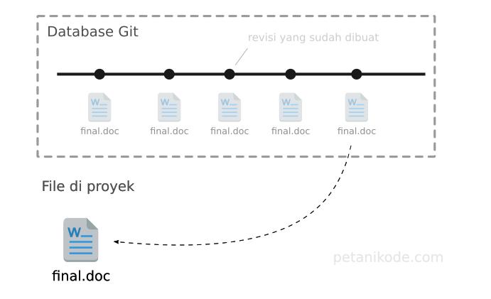 Revisi File dengan Git