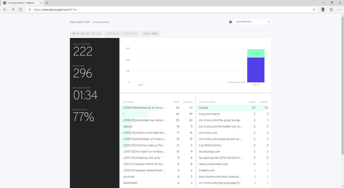 Fathom's Analytics Dashboard