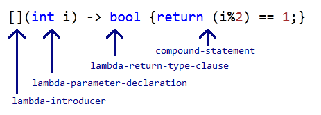 Converting C++ Member Functions into Function Objects