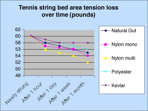 Tennis string bed area tension loss