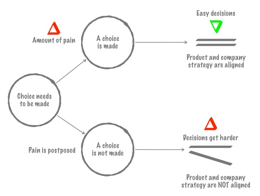 The decision-making framework