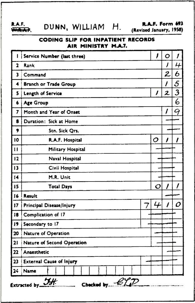 RAF. Form 693 (Revised January, 1958). DUNN, WILLIAM H. CODING SLIP FOR INPATIENT RECORDS AIR MINISTRY M.A.7. Table with rows: 1, Service Number (last three): 101. 2, Rank: 14. 3, Command: 26. 4, Branch or Trade Group: 15. 5, Length of Service: 123. 6, Age Group: 6. 7, Month and Year of Onset: 19. 8, Duration: Sick at Home: Crossed out. 9, Duration: Stn. Sick Qrs: Crossed out. 10, R.A.F. Homes: 011. 11, Military Hospital: Crossed out. 12, Naval Hospital : Crossed out. 13, Civil Hospital: Crossed out. 14, M.R. Unit: Crossed out. 15, Total Days: 011. 16, Result: Crossed out. 17, Principal Disease/Injury: 7410. 18, Complication of 17: Crossed out. 19, Secondary to 17: Crossed out. 20, Nature of Operation: Crossed out. 21, Nature of Second Operation: Crossed out. 22, Anaesthetic: Crossed out. 23, External Cause of Injury: Crossed out. Extracted by: (Signature) JHG. Checked by: (Signature) BLD.