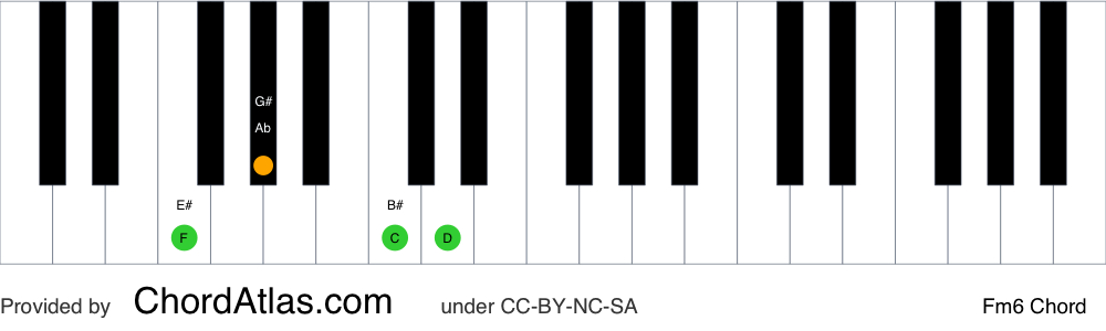 Piano chord chart for the F minor sixth chord (Fm6). The notes F, Ab, C and D are highlighted.