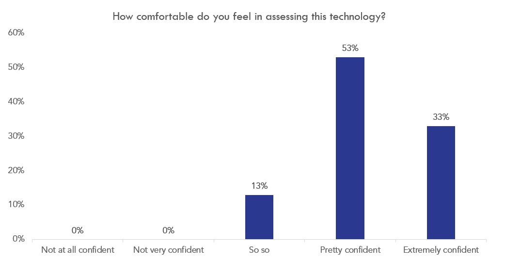 confidence-assessing-tech