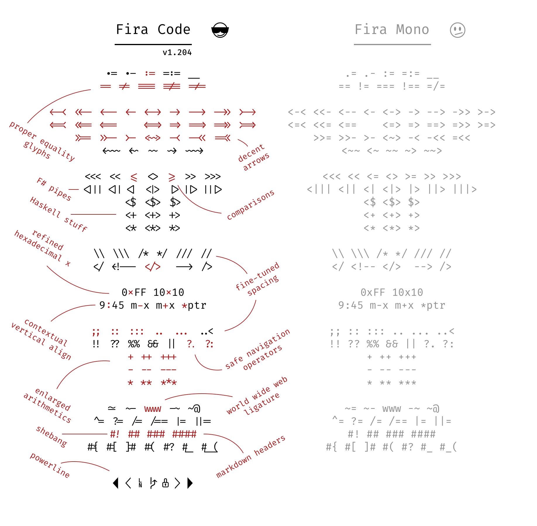 รูปตัวอย่างอักขระพิเศษทั้งหมดใน font Fira Code