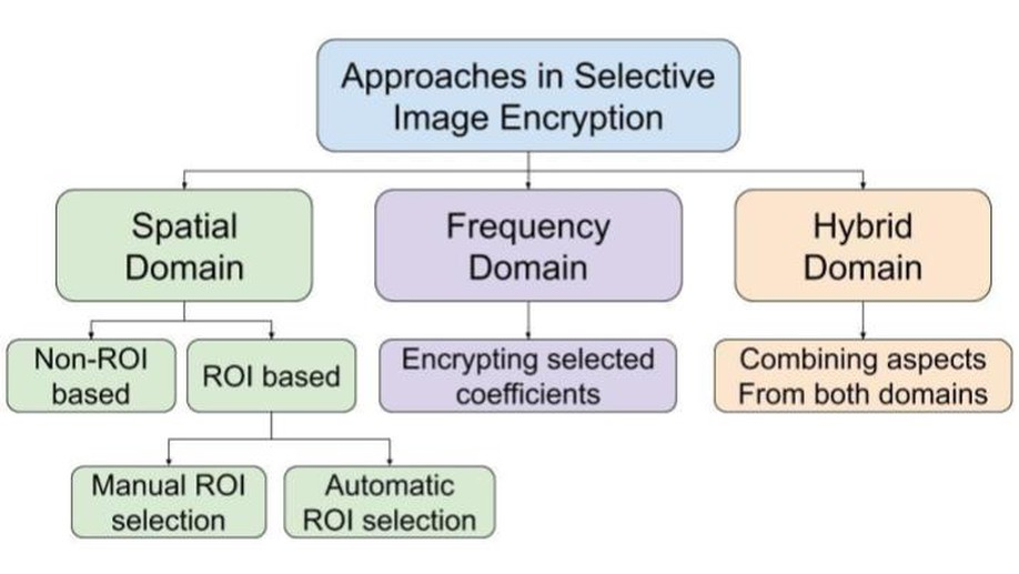 Recent Advances in Selective Image Encryption and its Indispensability due to COVID-19