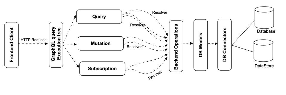 GraphQL Workflow architecture