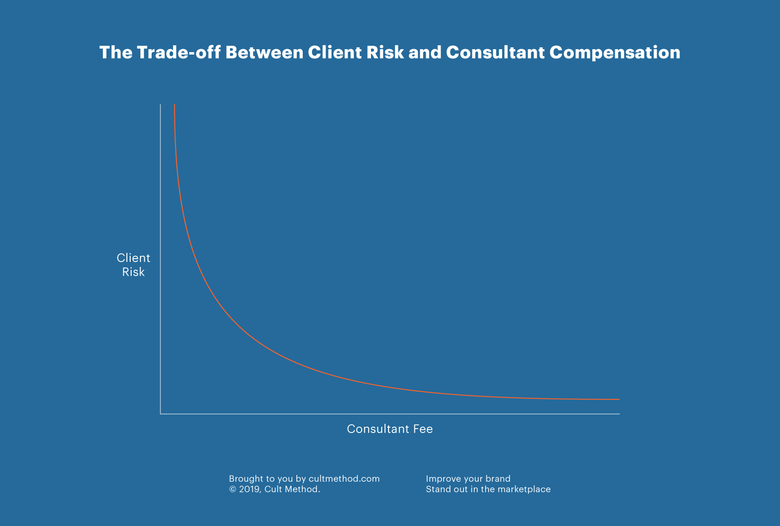 The trade-off between client risk and consultant compensation