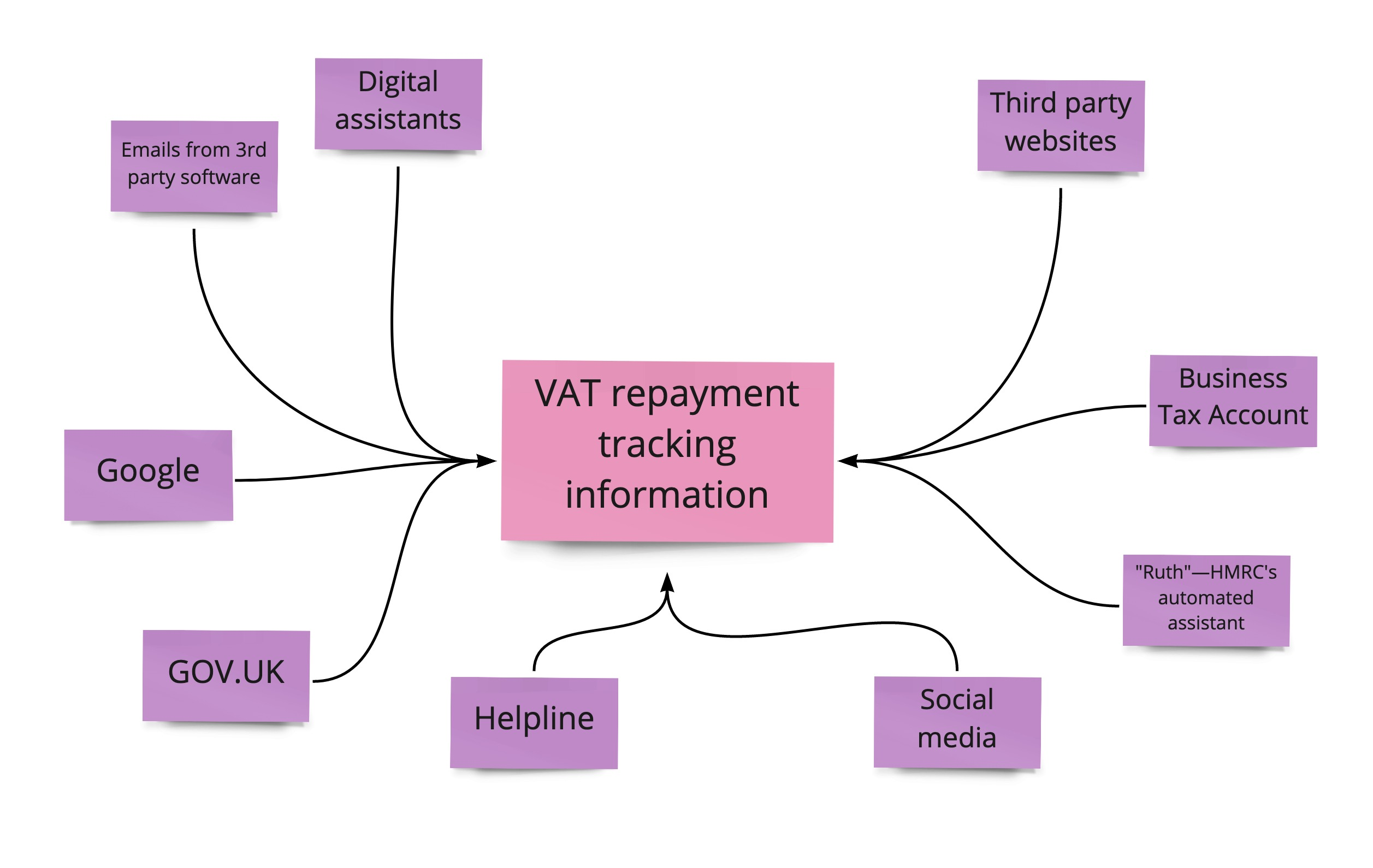 Typically there are multiple ways that users access government services; tracking a VAT repayment was no exception.