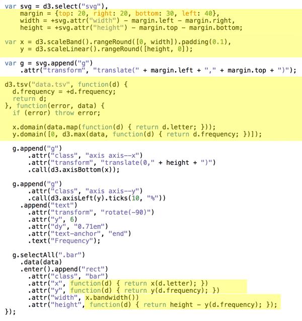 static barchartcode data b62f3f758e2a1b37cb436d66a54846d1 d9514