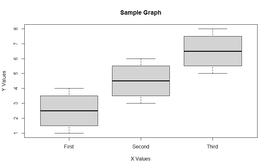 Simple Boxplot with labels in R