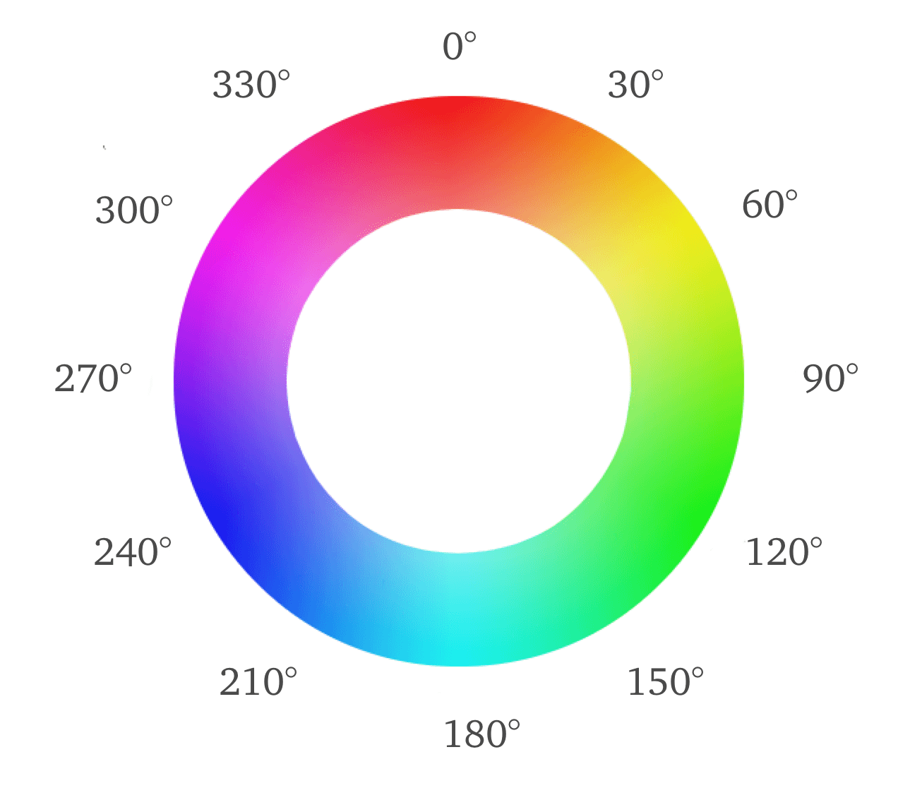 Hue angles on a color wheel