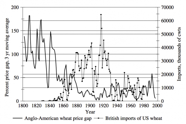 Anglo-American Wheat Trade, Volume and Price (1800-2000) –O'Rourke & Williamson (2005)0