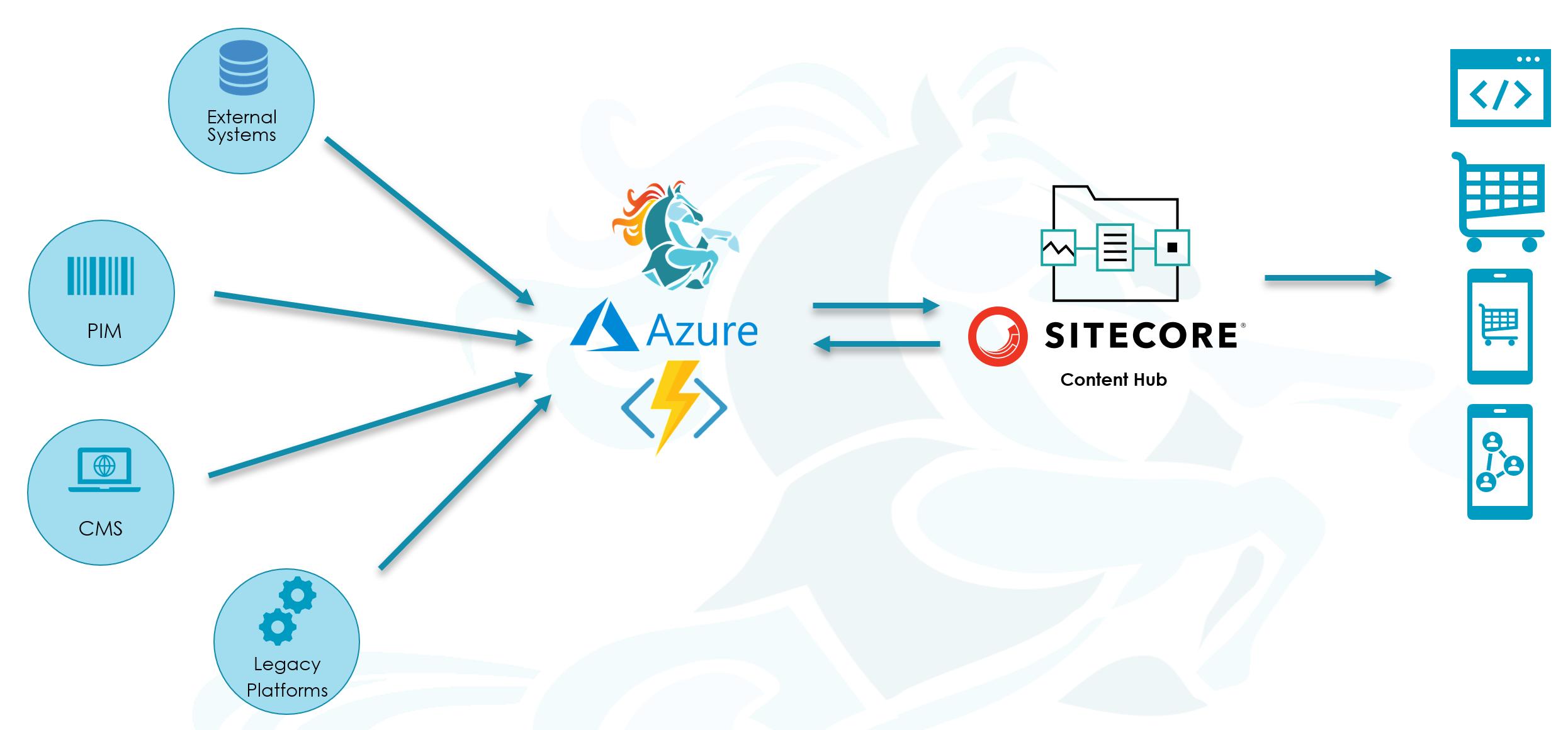 Sitecore Content Hub Data Migration