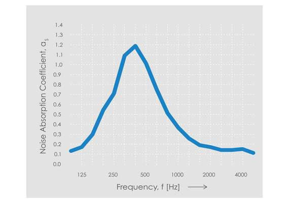 Echo H9 Frequency Chart