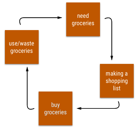 Shopping cycle for groceries