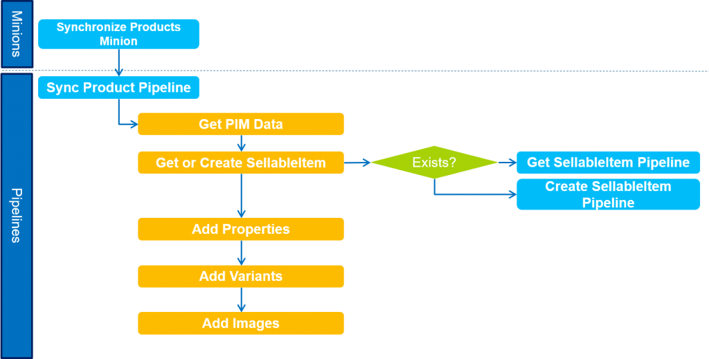 Sync Product Workflow