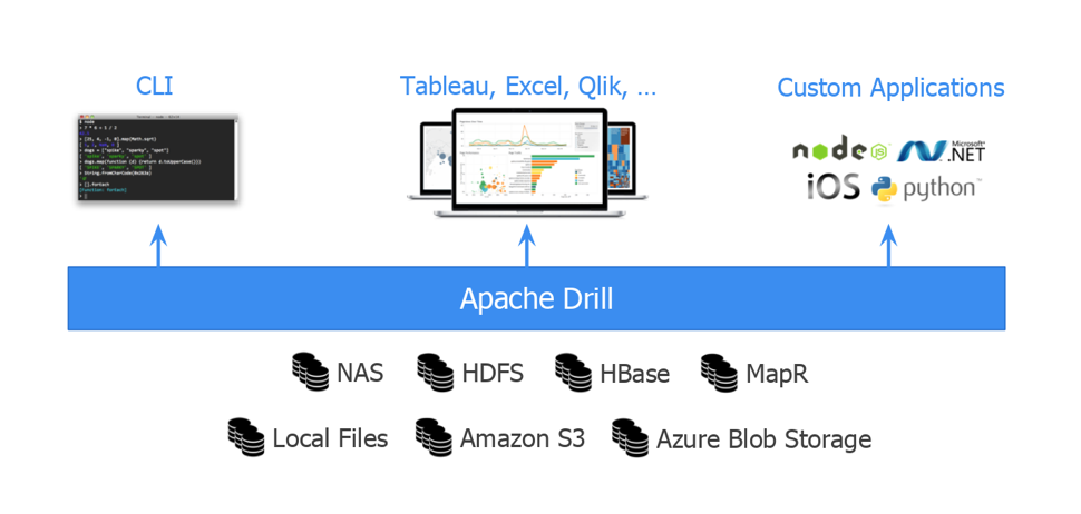 Apache Drill Explained