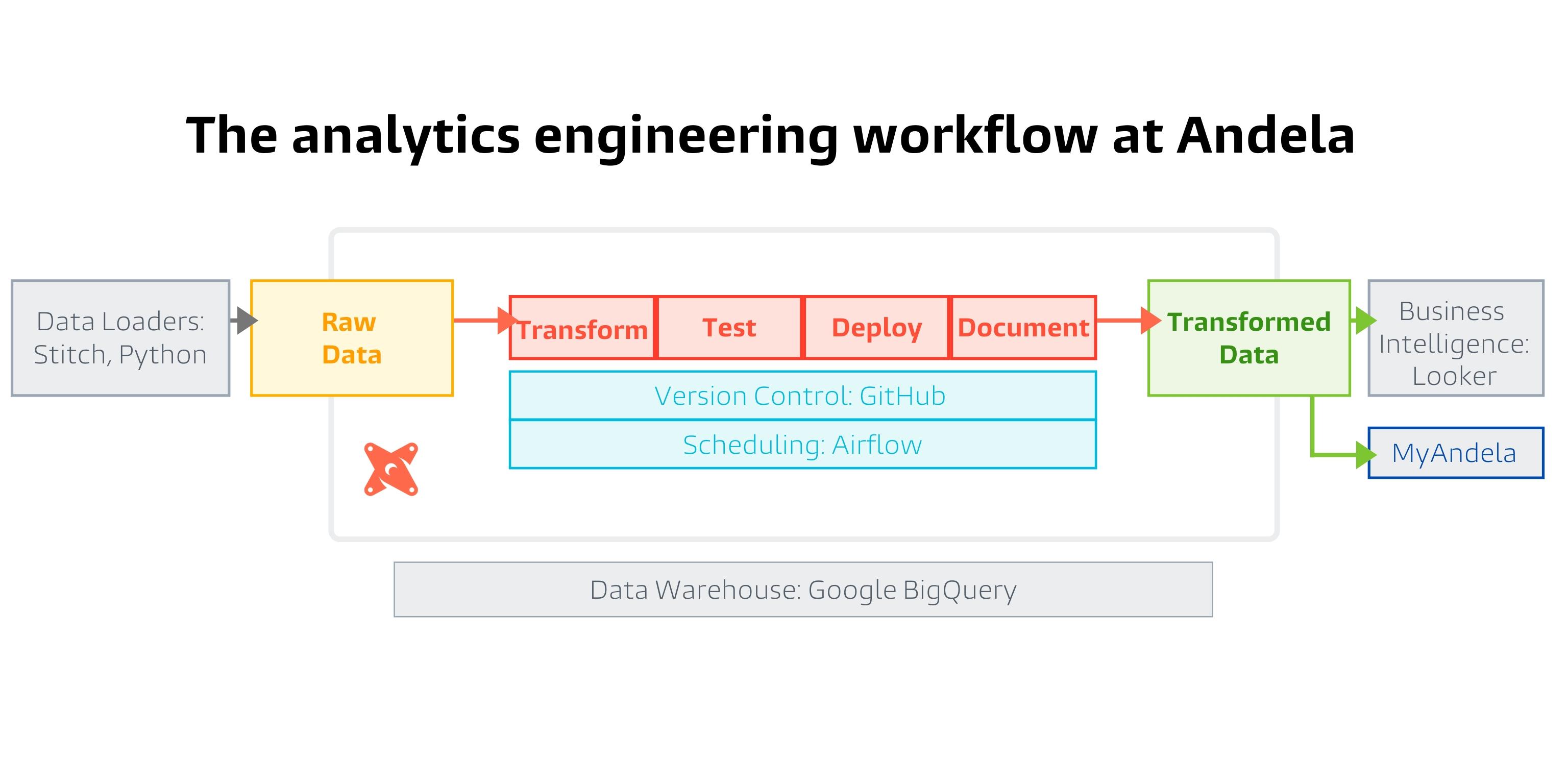 Andela analytics engineering Workflow