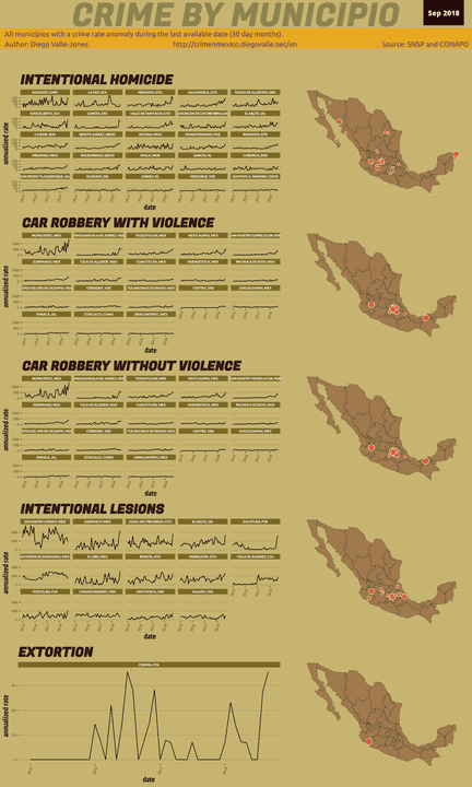 Sep 2018 Infographic of Crime in Mexico
