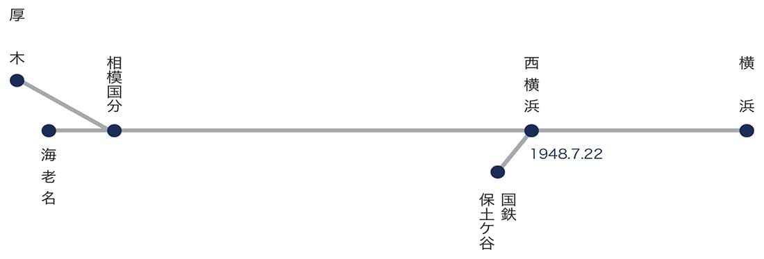 相模線を国に買収された以後の営業区間