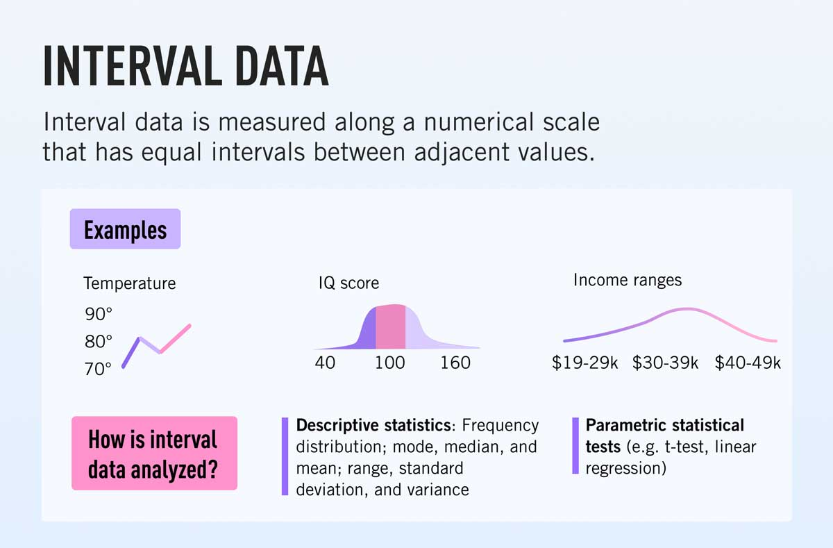 A definition of interval data and how it's analyzed, with examples