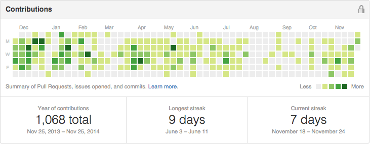 My GitHub contributions
