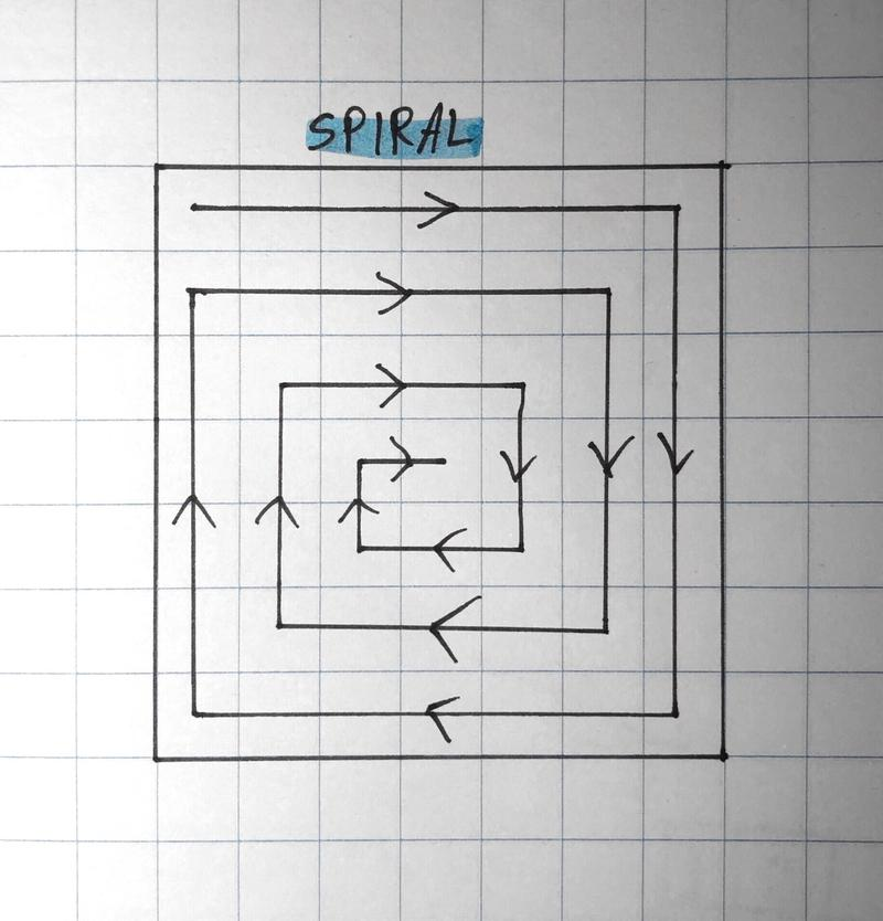 A diagram of spiral search