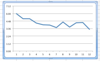 results graph