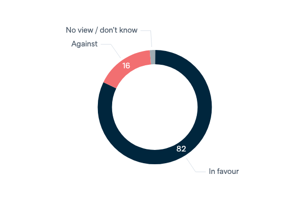 UN-authorised military intervention - Lowy Institute Poll 2020