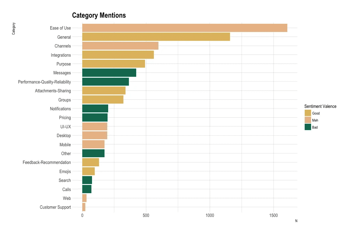 Excel Machine Learning - Data visualization