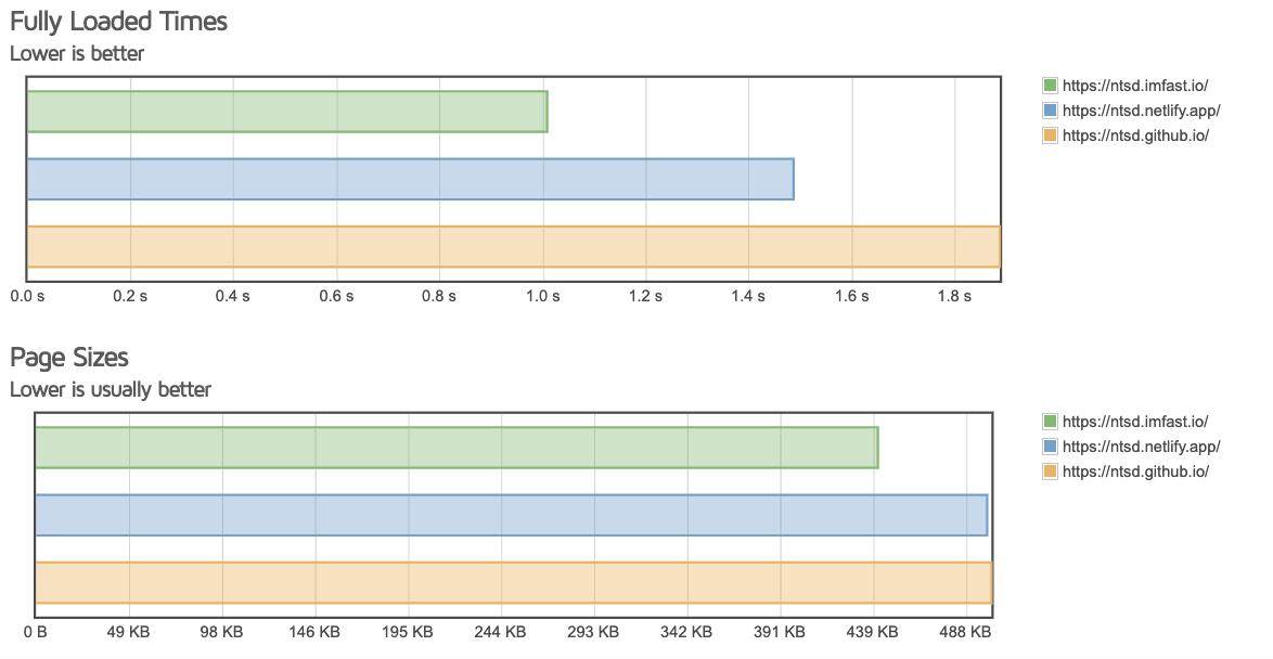 GTmetrix Compare