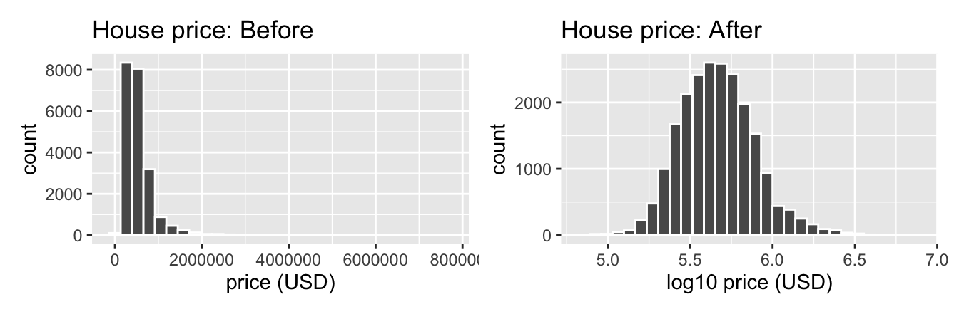 House price before and after log10 transformation.