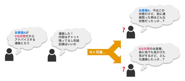 cs tool actions