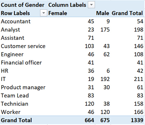 A cross table in MS Excel showing data for occupation and gender