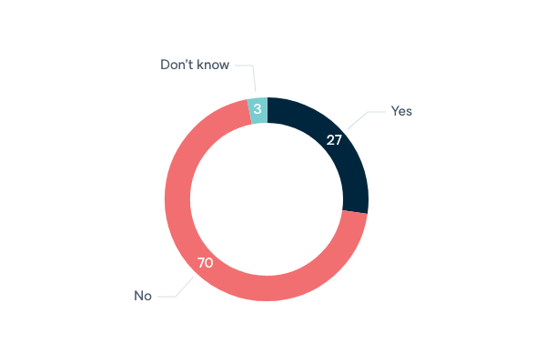 US as the 'world's policeman' - Lowy Institute Poll 2020