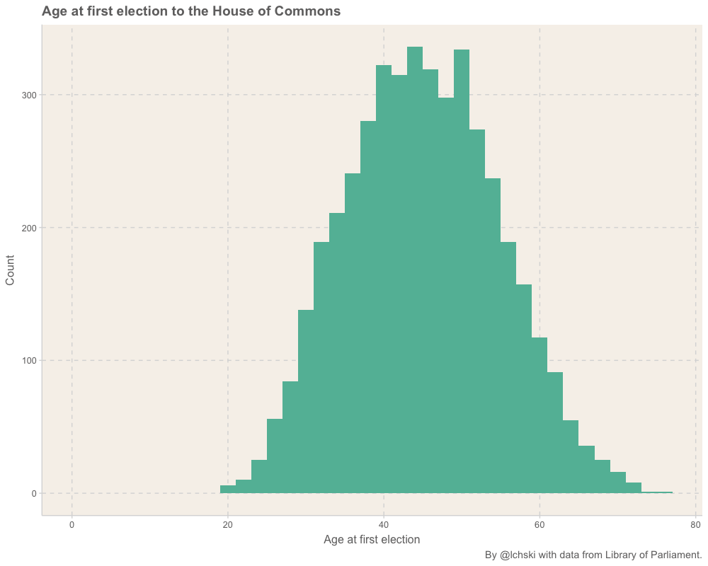 A histogram showing a roughly normal distribution, peaking in the 40–50 age bracket.