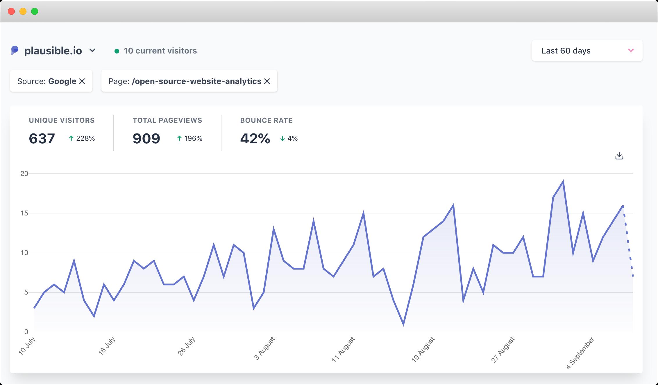 Google traffic to /open-source-web-analytics