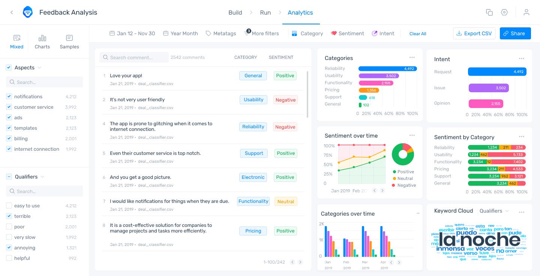 Example of MonkeyLearn's Studio dashboard