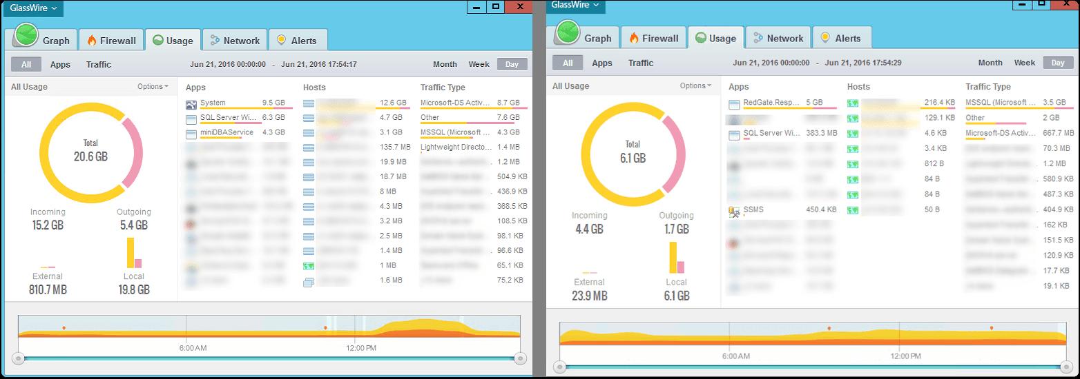 Comparing Usage Metrics