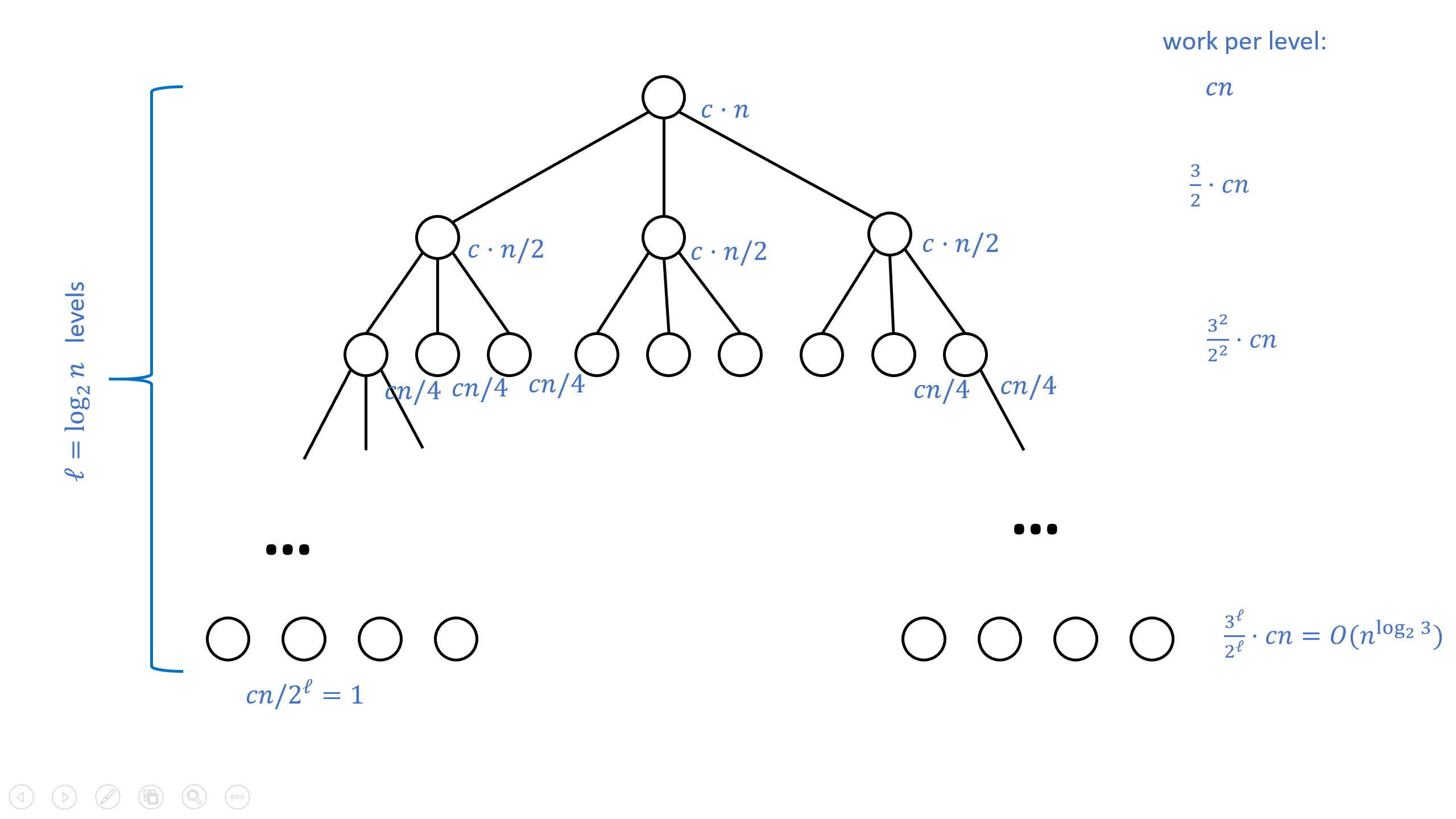 4: Karatsuba's algorithm reduces an n-bit multiplication to three n/2-bit multiplications, which in turn are reduced to nine n/4-bit multiplications and so on. We can represent the computational cost of all these multiplications in a 3-ary tree of depth \log_2 n, where at the root the extra cost is cn operations, at the first level the extra cost is c(n/2) operations, and at each of the 3^i nodes of level i, the extra cost is c(n/2^i). The total cost is cn\sum_{i=0}^{\log_2 n} (3/2)^i \leq 10cn^{\log_2 3} by the formula for summing a geometric series.