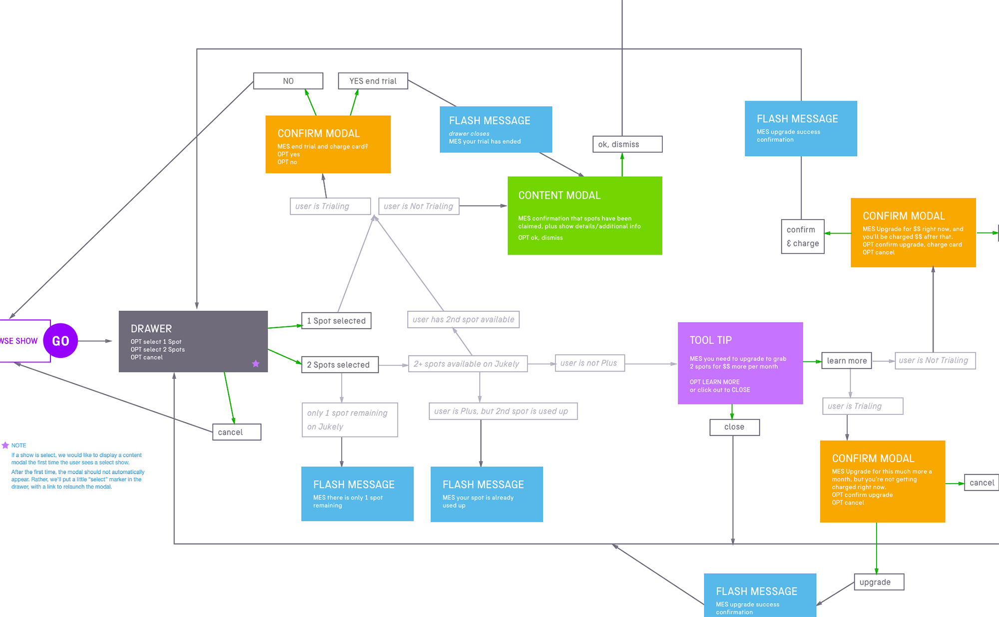 browse flow chart